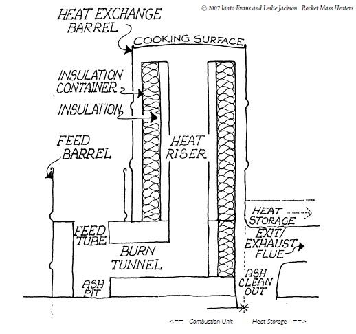 Rocket stove mass heater design planet permaculture for Rocket stove design plans