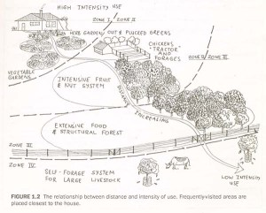 permaculture_zones2-1